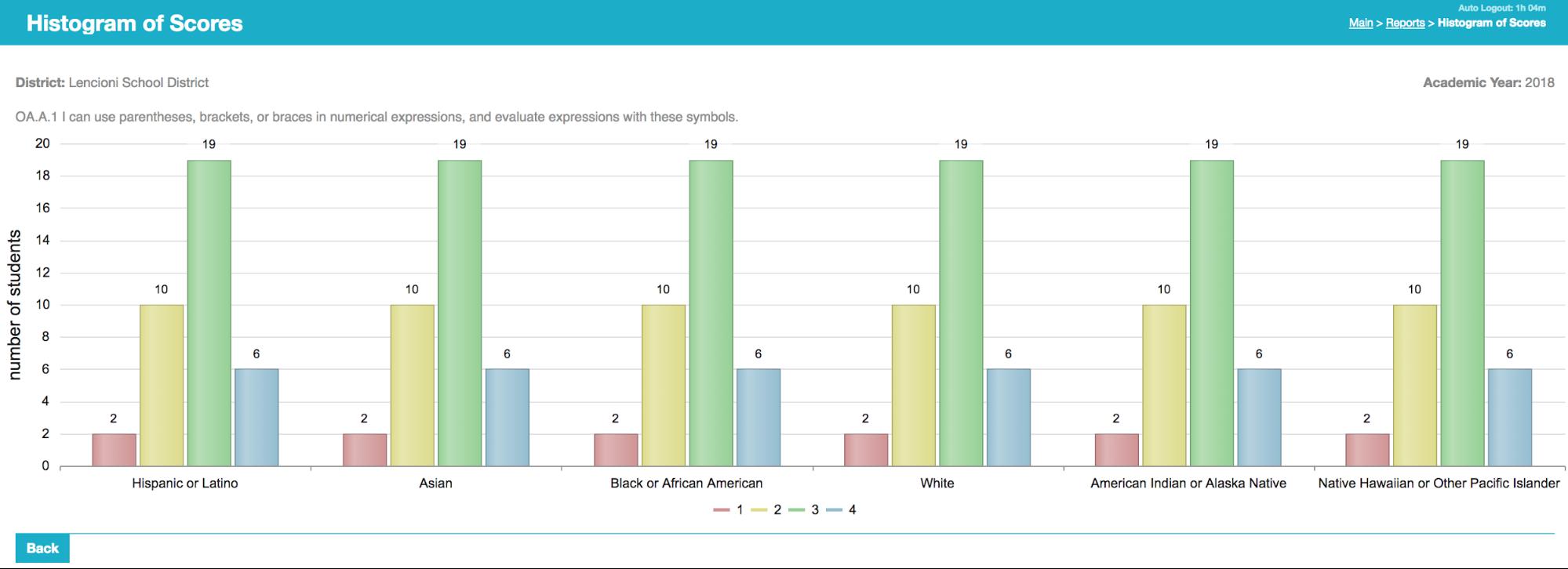 Standards-based Score Analysis - TeacherEase
