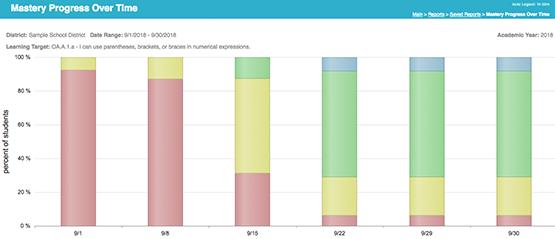 Data Analytics - TeacherEase